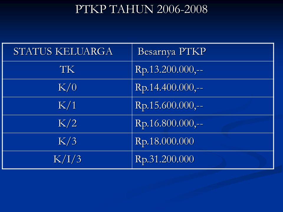 PTKP TAHUN 2006-2008 STATUS KELUARGA STATUS KELUARGA Besarnya PTKP Besarnya PTKP TKRp.13.200.000,-- K/0Rp.14.400.000,-- K/1Rp.15.600.000,-- K/2Rp.16.800.000,-- K/3Rp.18.000.000 K/I/3Rp.31.200.000