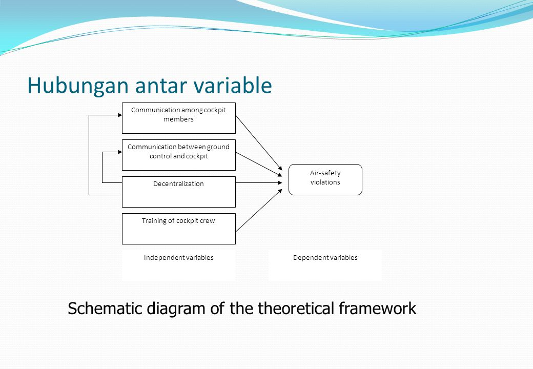 Hubungan antar variable Communication among cockpit members Communication between ground control and cockpit Decentralization Training of cockpit crew
