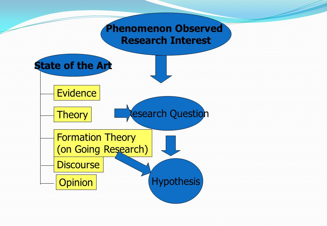 Phenomenon Observed Research Interest State of the Art Evidence Theory Formation Theory (on Going Research) Discourse Opinion Hypothesis Research Ques