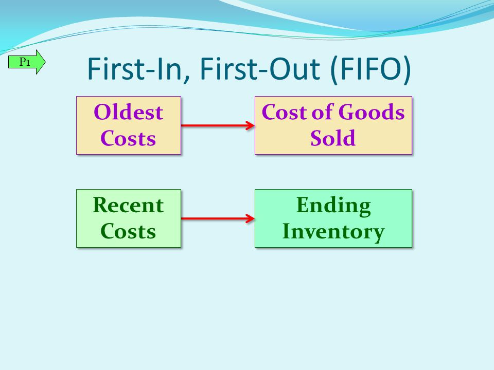 First-In, First-Out (FIFO) Cost of Goods Sold Ending Inventory Oldest Costs Recent Costs P1