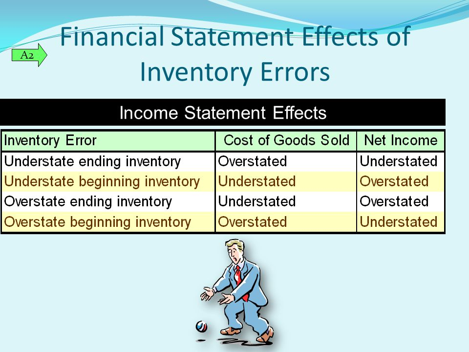 Financial Statement Effects of Inventory Errors Income Statement Effects A2