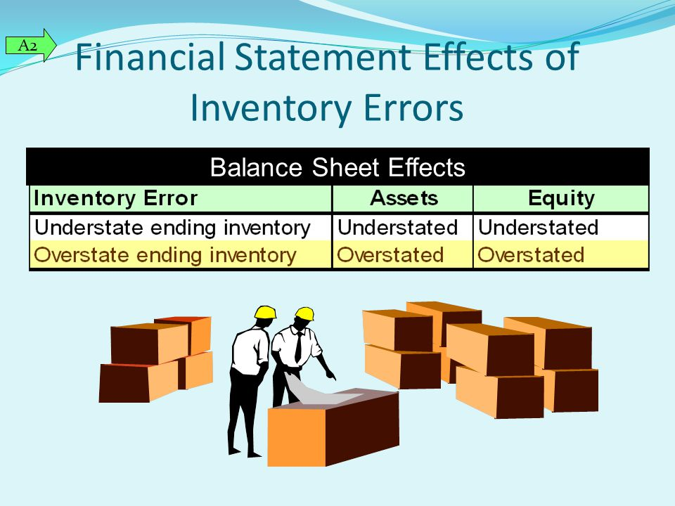 Financial Statement Effects of Inventory Errors Balance Sheet Effects A2