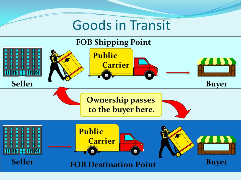 FOB Destination Point Public Carrier SellerBuyer Goods in Transit Public Carrier SellerBuyer FOB Shipping Point Ownership passes to the buyer here.