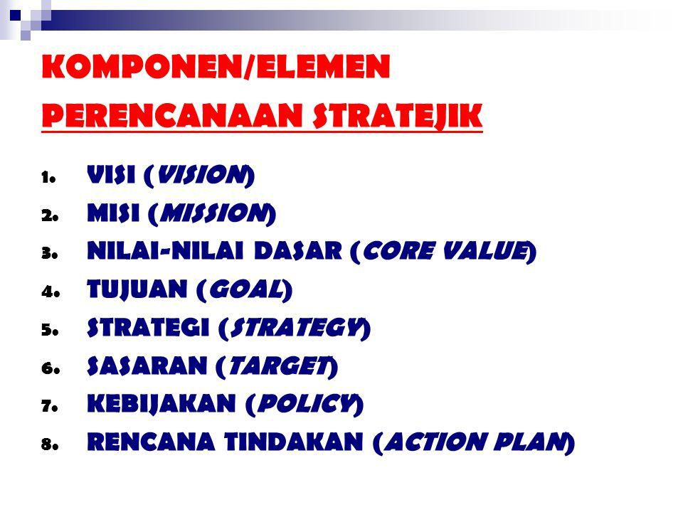 KOMPONEN/ELEMEN PERENCANAAN STRATEJIK 1. VISI (VISION) 2. MISI (MISSION) 3. NILAI-NILAI DASAR (CORE VALUE) 4. TUJUAN (GOAL) 5. STRATEGI (STRATEGY) 6.
