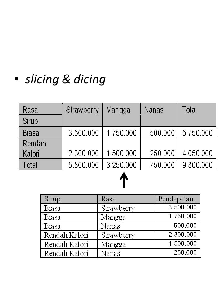 OLAP13/16 slicing & dicing
