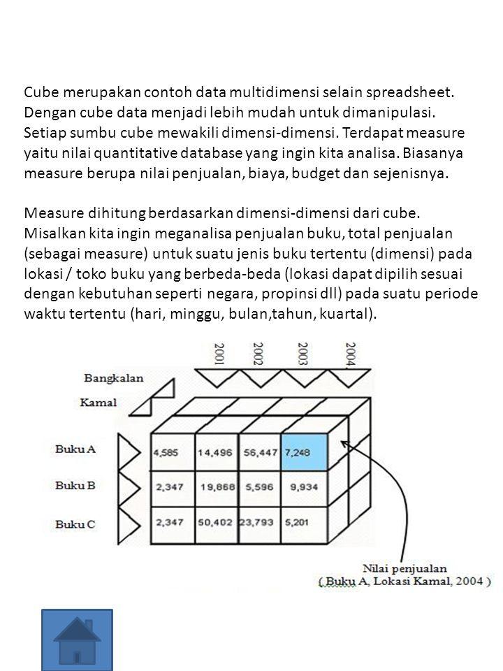 Measure dihitung berdasarkan dimensi-dimensi dari cube. Misalkan kita ingin meganalisa penjualan buku, total penjualan (sebagai measure) untuk suatu j