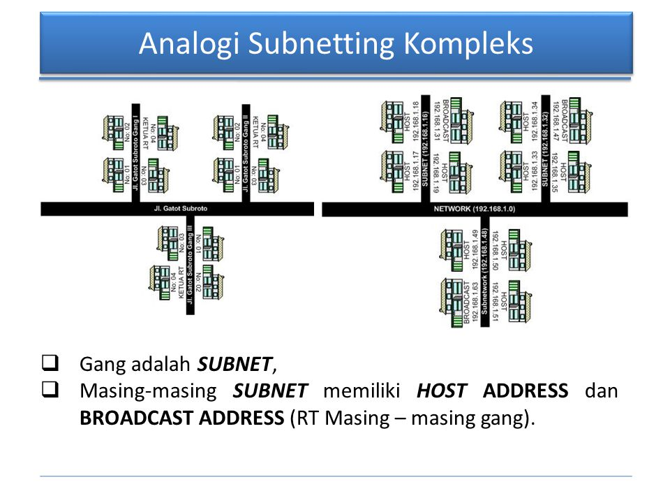 Analogi Subnetting Kompleks  Gang adalah SUBNET,  Masing-masing SUBNET memiliki HOST ADDRESS dan BROADCAST ADDRESS (RT Masing – masing gang).