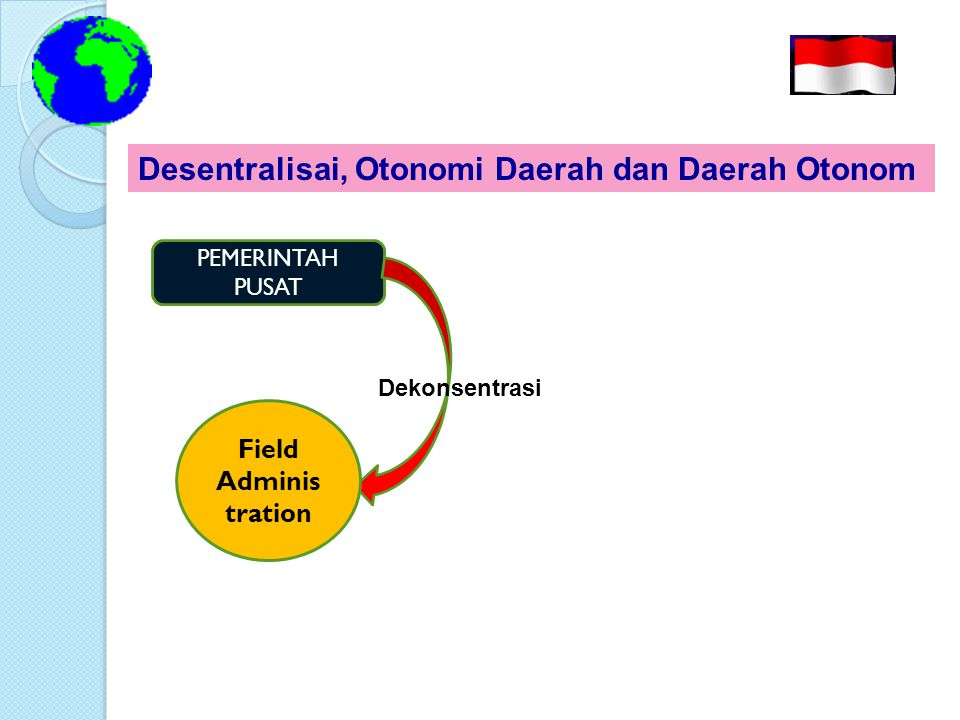 Desentralisai, Otonomi Daerah dan Daerah Otonom PEMERINTAH PUSAT Otonom Daerah Desentralisasi Daerah Otonom Pemerintahan Daerah Tujuan Pemberian Otda
