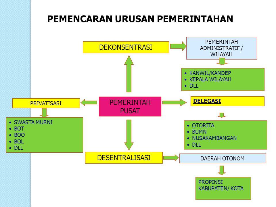 BAGAIMANA MENCIPTAKAN KESEJAHTERAAN OLEH PEMERINTAH DEKONSENTRASI (PEMERINTAH WILAYAH/FIELD ADMINISTRATION) FUNCTIONAL FIELD ADMINISTRATION; KANDEP/KANWIL INTEGRATED FIELD ADMINISTRATION; KEPALA WILAYAH PEMERINTAH PUSAT POWER SHARING 1.OTONOMI TERBATAS (ULTRA VIRES) 2.