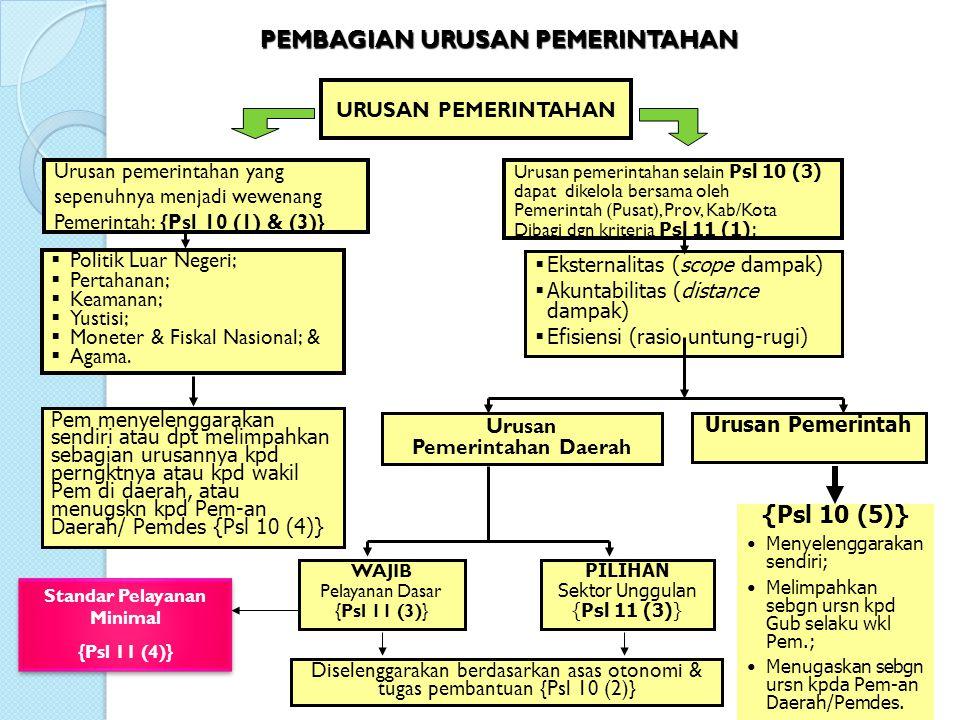 ANATOMI URUSAN PEMERINTAHAN URUSAN PEMERINTAHAN ABSOLUT (Mutlak urusan Pusat) CONCURRENT (Urusan bersama Pusat, Provinsi, dan Kab/Kota) PILIHAN/OPTIONAL (Sektor Unggulan) WAJIB/OBLIGATORY (Pelayanan Dasar) SPM (Standar Pelayanan Minimal) -Hankam -Moneter -Yustisi -Politik Luar Negeri -Agama Contoh: kesehatan, pendidikan, lingkungan hidup, pekerjaan umum, dan perhubungan Contoh: pertanian, industri, perdagangan, pariwisata, kelautan dsb