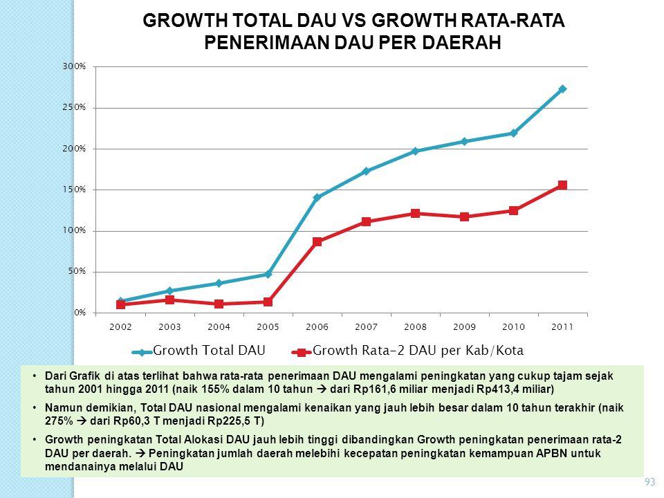Tahun DAU Kab/Kota (90% DAU Nasional) Kenaikan DAU (%) Jml Kab/Kota Penerima DAU Kenaikan Jumlah Daerah Penerima Rata-Rata Penerimaan DAU Kenaikan (Pe