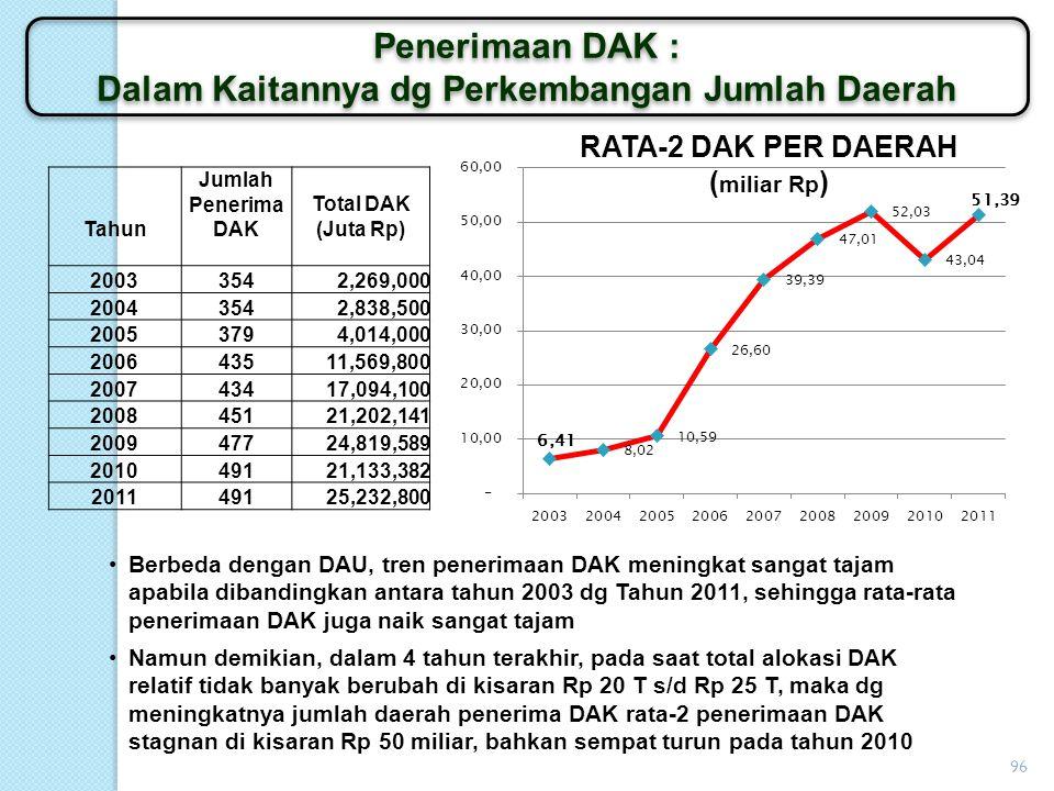 95 Daerah 20012011 Peningkata n DAU dlm 10 Tahun Total DAU Kab/Kota (miliar Rp) Jml Kab/Kota Total DAU Kab/Kota (miliar Rp) Jml Kab/Kota Bengkulu 527,1543.044,1610477% Kalteng 881,0965.536,9414528% Jateng 7.216,483520.286,0735181% Yogyakarta 857,3252.710,425216% Peningkatan Penerimaan DAU Kab/Kota Perbandingan Daerah yg Mekar dan Tidak Mekar Peningkatan Penerimaan DAU Kab/Kota Perbandingan Daerah yg Mekar dan Tidak Mekar Terdapat perbedaan yang sangat signifikan antara Daerah yang mekar dengan yang tidak mekar Bengkulu dan Kalteng adalah contoh daerah yang mekar cukup banyak dari th 2001 hingga 2011 (keduanya mekar hingga jumlah Kab/Kota lebih dari 2 kali lipat Jateng dan Jogjakarta adalah contonh daerah yang tidak melakukan pemekaran sama sekali Bengkulu dan Kalteng jumlah DAU-nya (total Kab/Kota – tidak termasuk Propinsi) naik sekitar 500% dalam 10 tahun terakhir Jateng dan Jogjakarta jumlah DAU-nya DAU-nya (total Kab/Kota – tidak termasuk Propinsi) hanya naik sekitar 200%