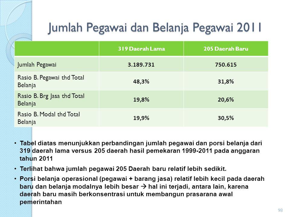97 Grafik pengaruh pemekaran terhadap belanja pegawai pada instansi vertikal pemerintah pusat Alokasi belanja pegawai pada instansi vertikal pada daerah otonom baru mengalami kenaikan setiap tahunnya, terakhir pada tahun 2010, yang mencapai Rp5,1 triliun.