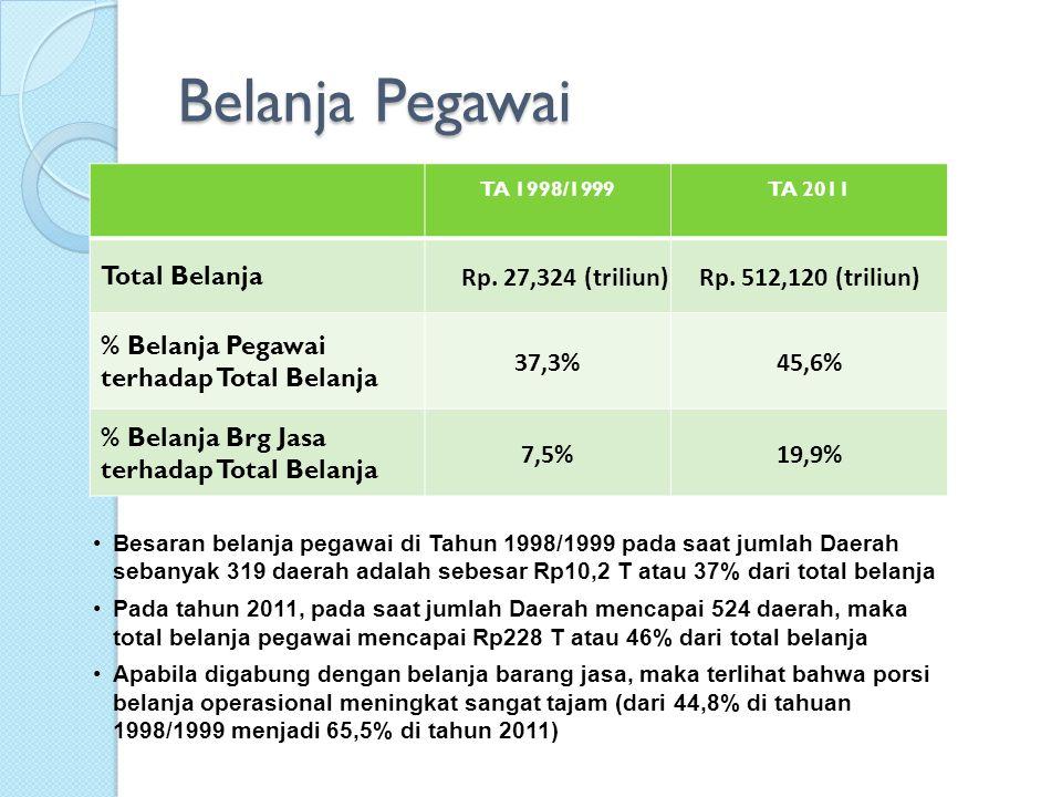 Jumlah Pegawai dan Belanja Pegawai 2011 319 Daerah Lama205 Daerah Baru Jumlah Pegawai 3.189.731750.615 Rasio B.