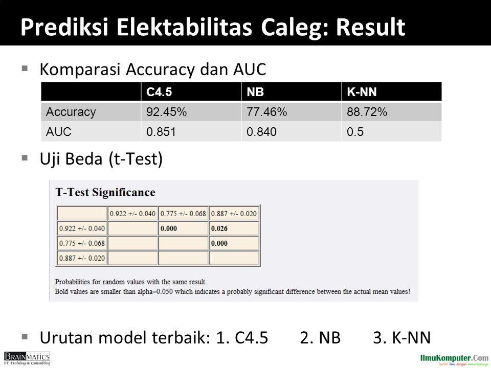 Prediksi Elektabilitas Caleg: Result  Komparasi Accuracy dan AUC  Uji Beda (t-Test)  Urutan model terbaik: 1. C4.5 2. NB 3. K-NN C4.5NBK-NN Accurac