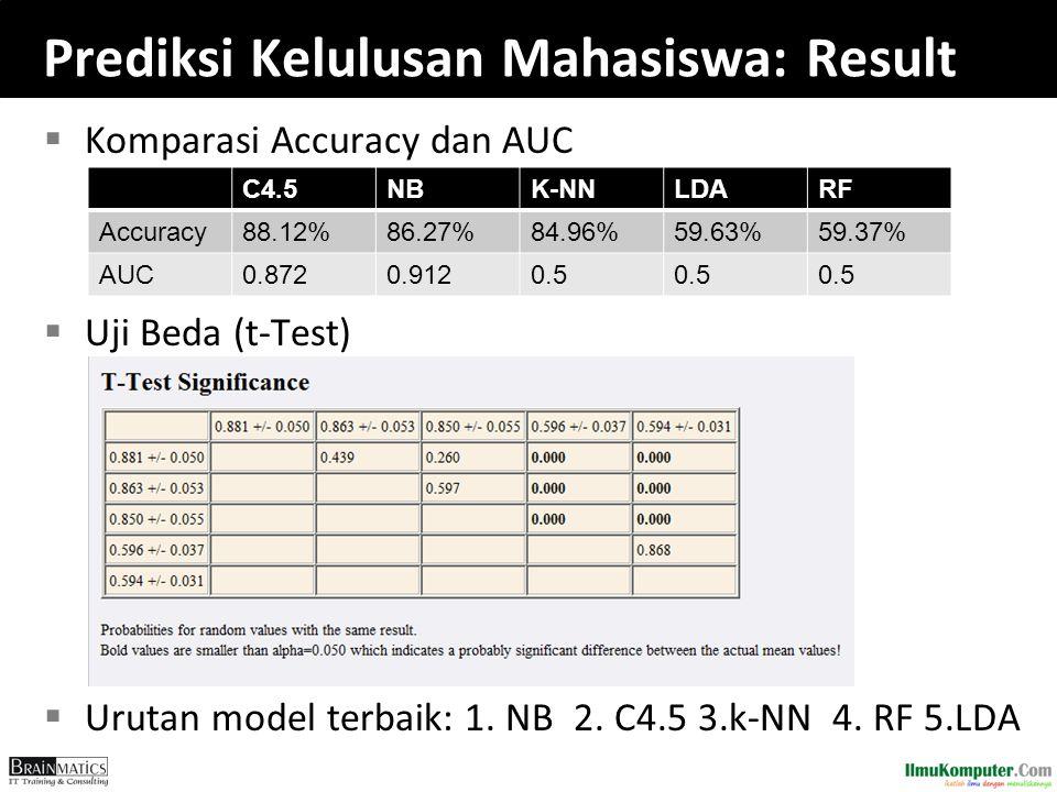 Prediksi Kelulusan Mahasiswa: Result  Komparasi Accuracy dan AUC  Uji Beda (t-Test)  Urutan model terbaik: 1. NB 2. C4.5 3.k-NN 4. RF 5.LDA C4.5NBK