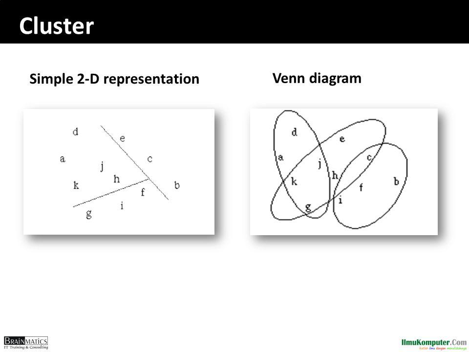 Cluster Simple 2-D representation Venn diagram