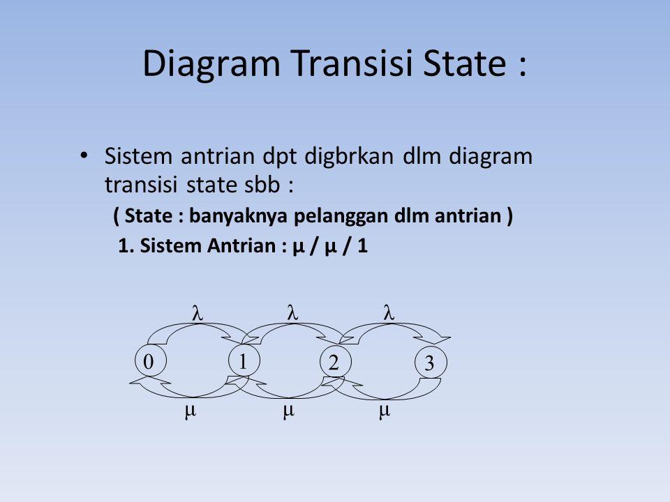 Diagram Transisi State : Sistem antrian dpt digbrkan dlm diagram transisi state sbb : ( State : banyaknya pelanggan dlm antrian ) 1. Sistem Antrian :