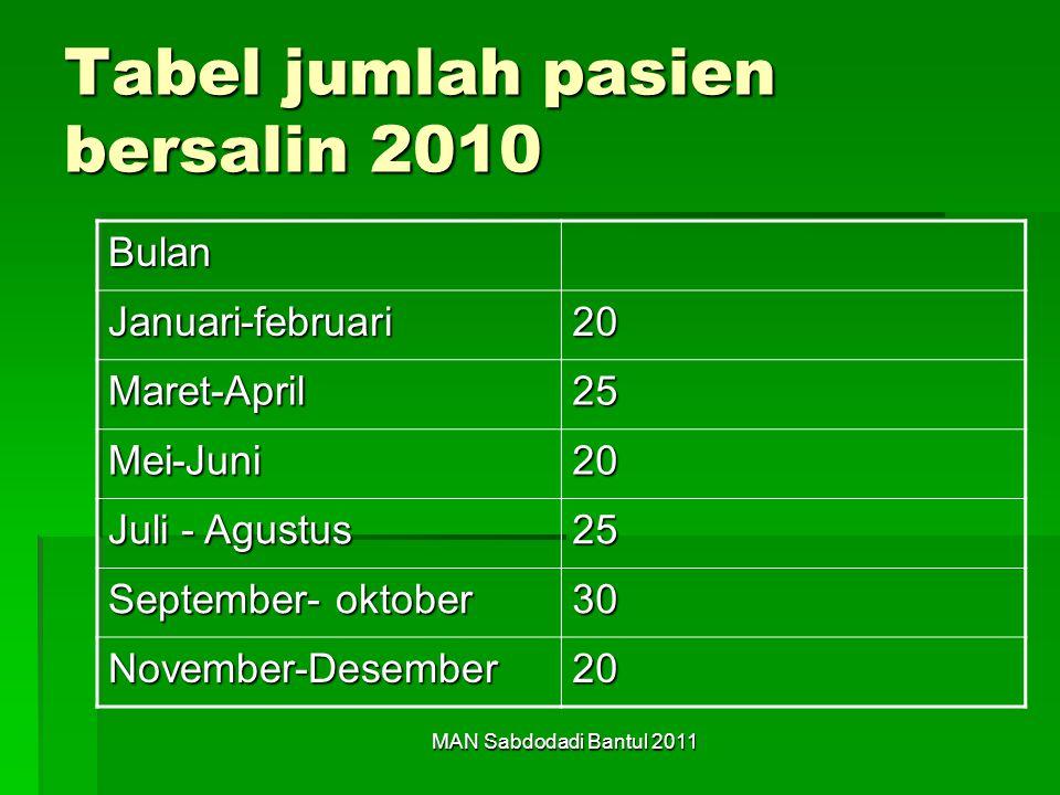 MAN Sabdodadi Bantul 2011 Tabel jumlah pasien bersalin 2010 Bulan Januari-februari20 Maret-April25 Mei-Juni20 Juli - Agustus 25 September- oktober 30 November-Desember20
