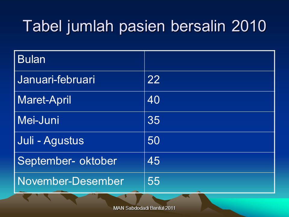 MAN Sabdodadi Bantul 2011 Tabel jumlah pasien bersalin 2010 Bulan Januari-februari22 Maret-April40 Mei-Juni35 Juli - Agustus50 September- oktober45 November-Desember55