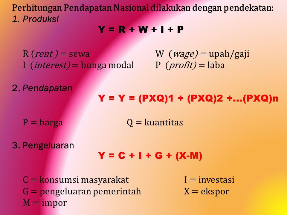 Perhitungan Pendapatan Nasional dilakukan dengan pendekatan: 1.Produksi Y = R + W + I + P R (rent ) = sewaW (wage) = upah/gaji I (interest) = bunga mo