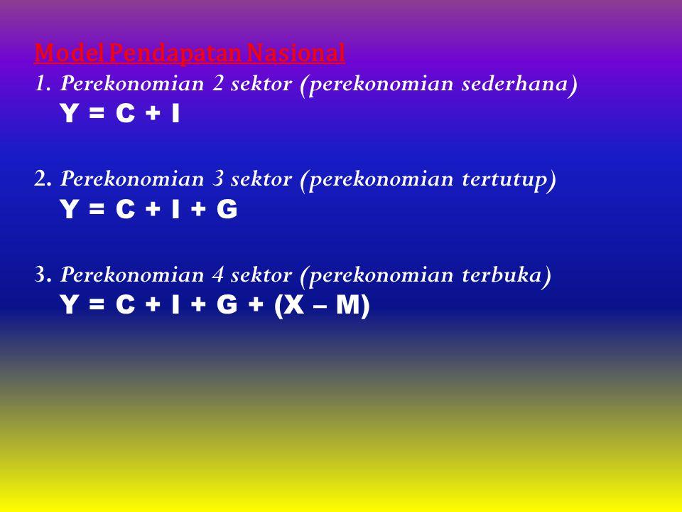 Model Pendapatan Nasional 1.Perekonomian 2 sektor (perekonomian sederhana) Y = C + I 2.Perekonomian 3 sektor (perekonomian tertutup) Y = C + I + G 3.P
