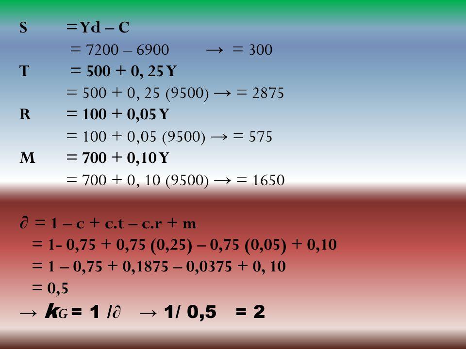 S = Yd – C = 7200 – 6900 → = 300 T = 500 + 0, 25 Y = 500 + 0, 25 (9500) → = 2875 R = 100 + 0,05 Y = 100 + 0,05 (9500) → = 575 M= 700 + 0,10 Y = 700 +