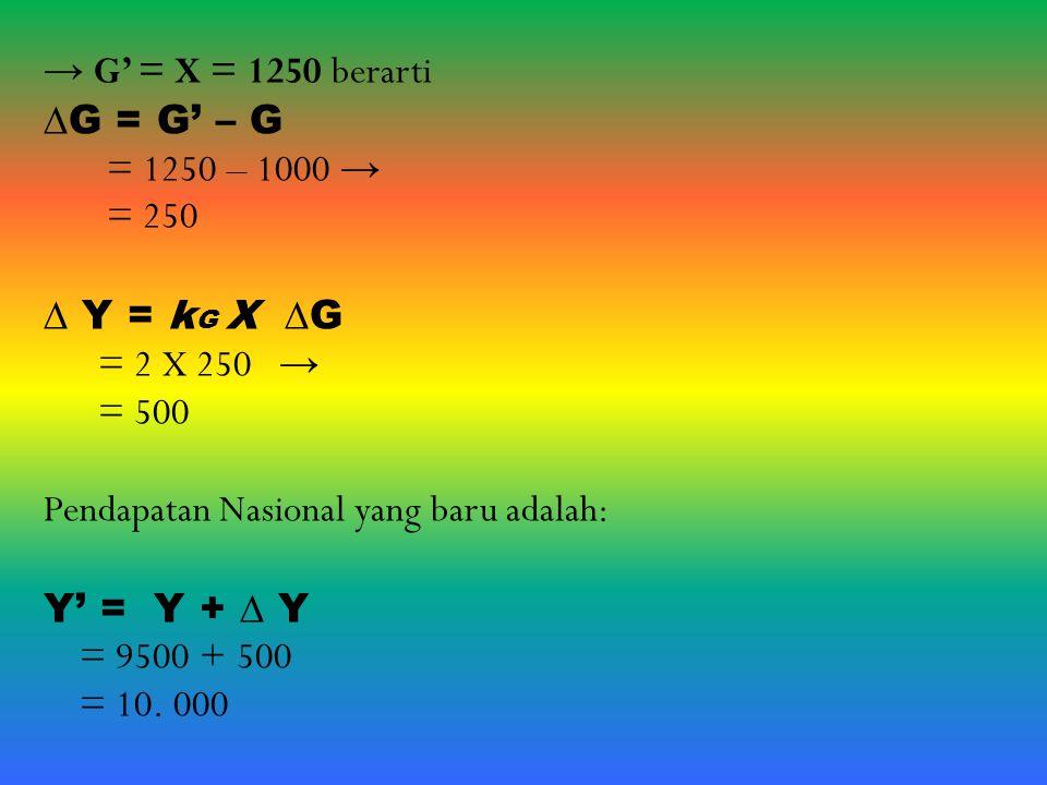 → G' = X = 1250 berarti ∆G = G' – G = 1250 – 1000 → = 250 ∆ Y = k G X ∆G = 2 X 250 → = 500 Pendapatan Nasional yang baru adalah: Y' = Y + ∆ Y = 9500 +