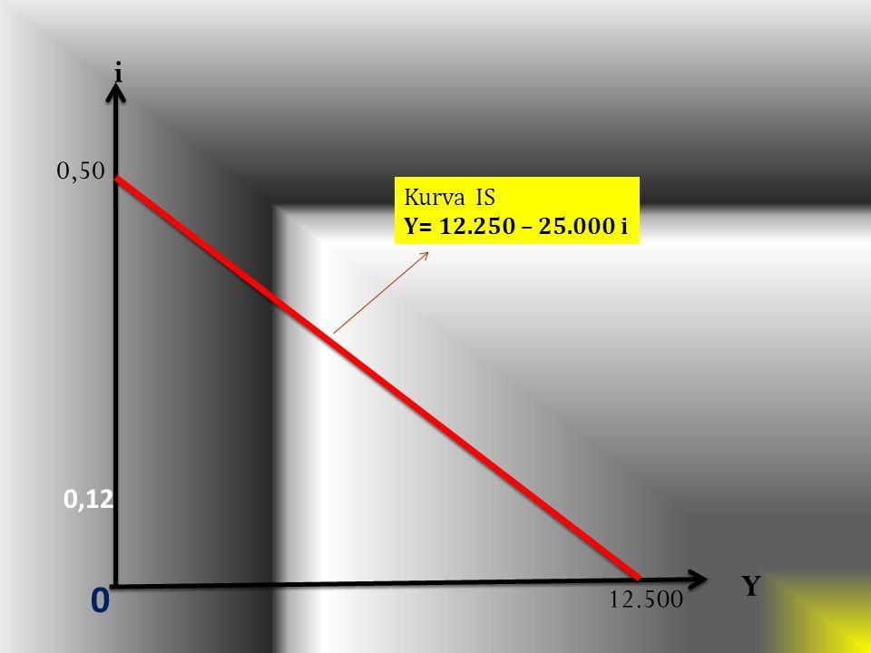 Y 0,12 0 Kurva IS Y= 12.250 – 25.000 i 0,50 i 12.500