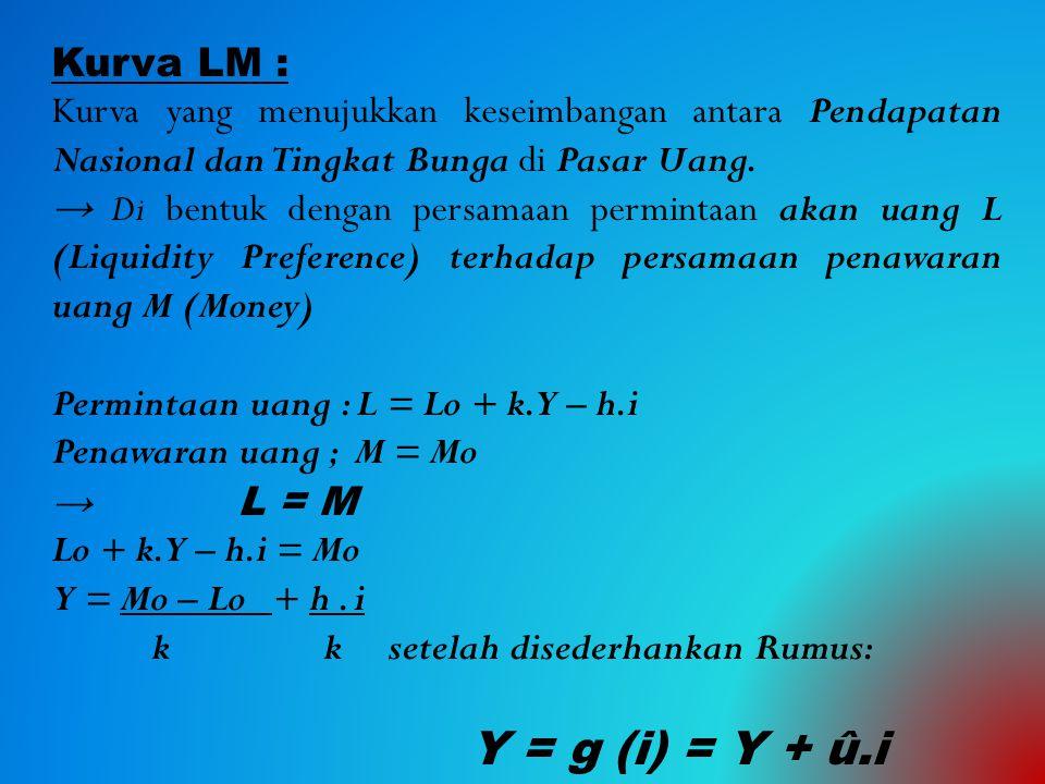Kurva LM : Kurva yang menujukkan keseimbangan antara Pendapatan Nasional dan Tingkat Bunga di Pasar Uang. → Di bentuk dengan persamaan permintaan akan