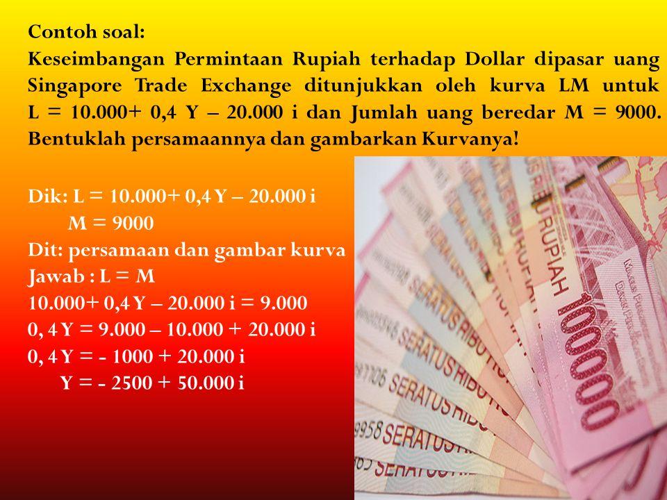 Contoh soal: Keseimbangan Permintaan Rupiah terhadap Dollar dipasar uang Singapore Trade Exchange ditunjukkan oleh kurva LM untuk L = 10.000+ 0,4 Y –