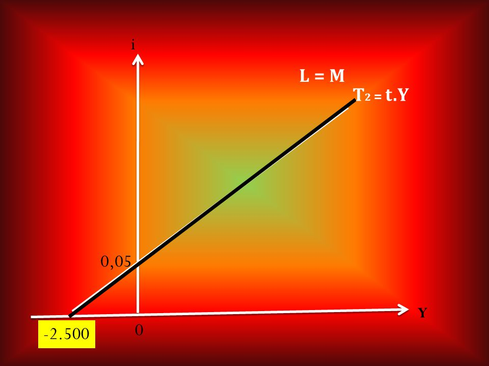 Y 0 0,05 T 2 = t.Y L = M i -2.500