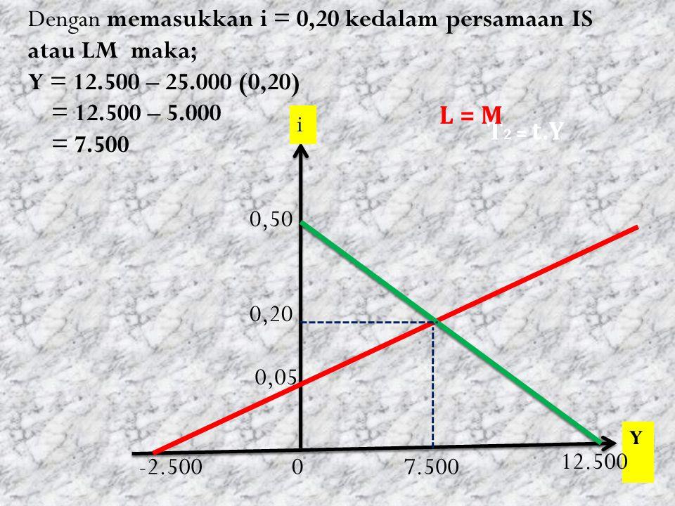 Dengan memasukkan i = 0,20 kedalam persamaan IS atau LM maka; Y = 12.500 – 25.000 (0,20) = 12.500 – 5.000 = 7.500 Y 0 0,05 T 2 = t.Y L = M i -2.500 0,