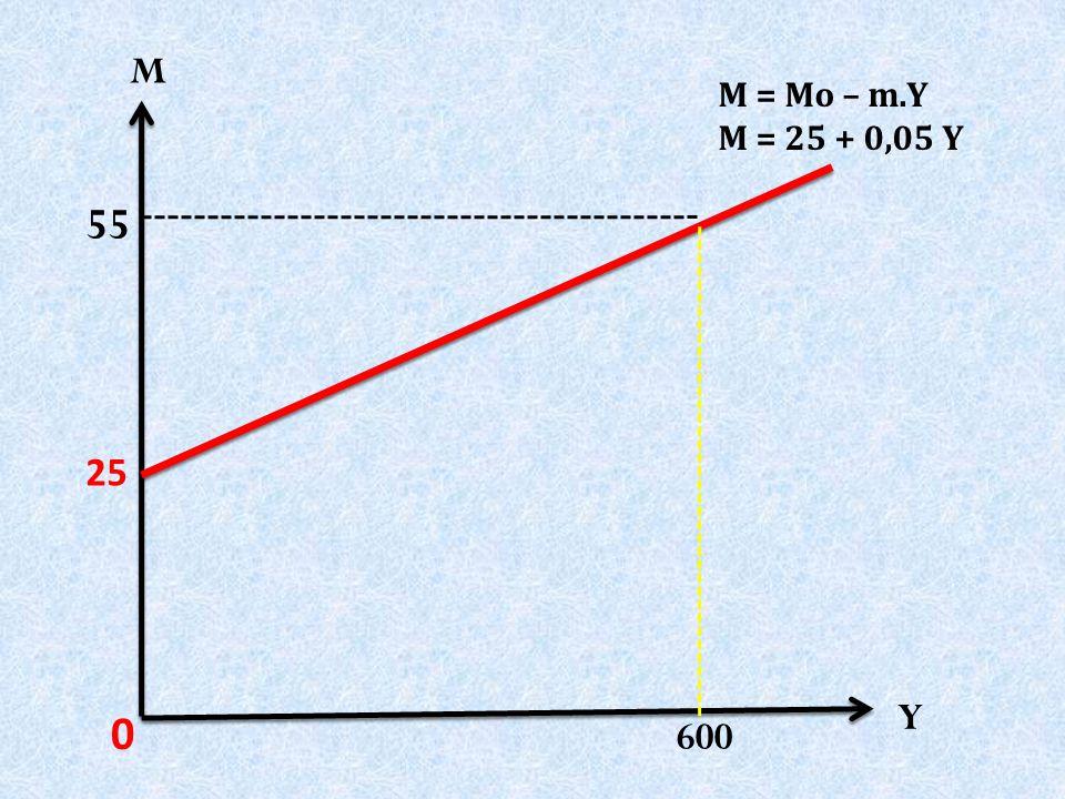 Y 0 25 M = Mo – m.Y M = 25 + 0,05 Y 55 M 600