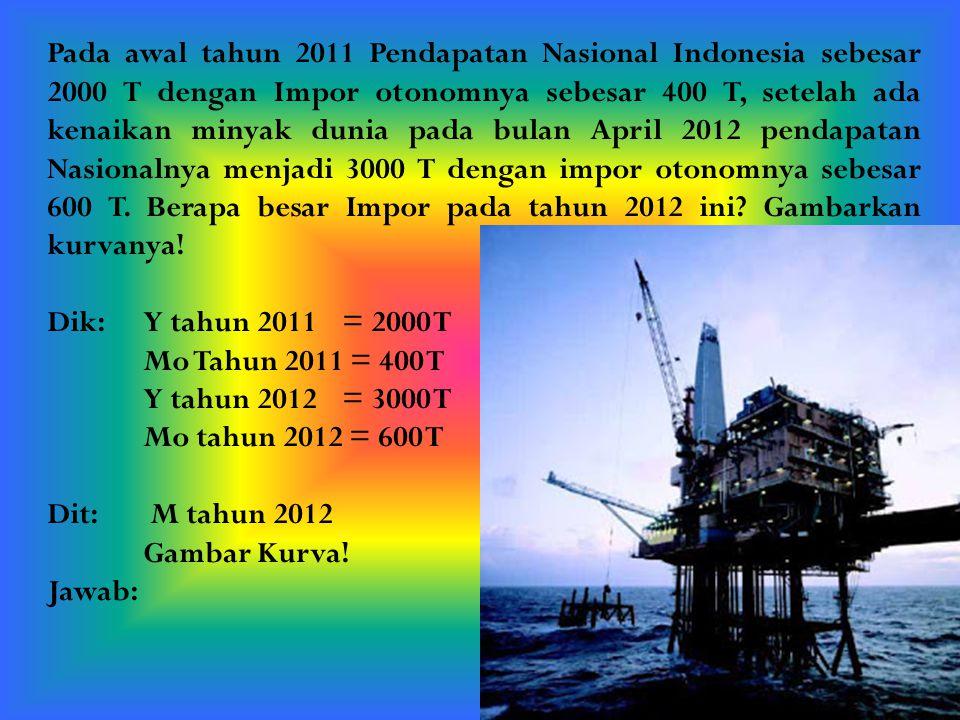 Pada awal tahun 2011 Pendapatan Nasional Indonesia sebesar 2000 T dengan Impor otonomnya sebesar 400 T, setelah ada kenaikan minyak dunia pada bulan A