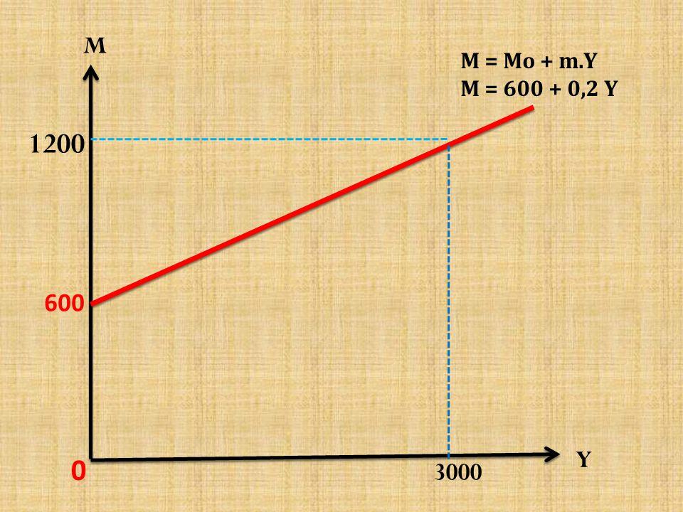 → G' = X = 1250 berarti ∆G = G' – G = 1250 – 1000 → = 250 ∆ Y = k G X ∆G = 2 X 250 → = 500 Pendapatan Nasional yang baru adalah: Y' = Y + ∆ Y = 9500 + 500 = 10.