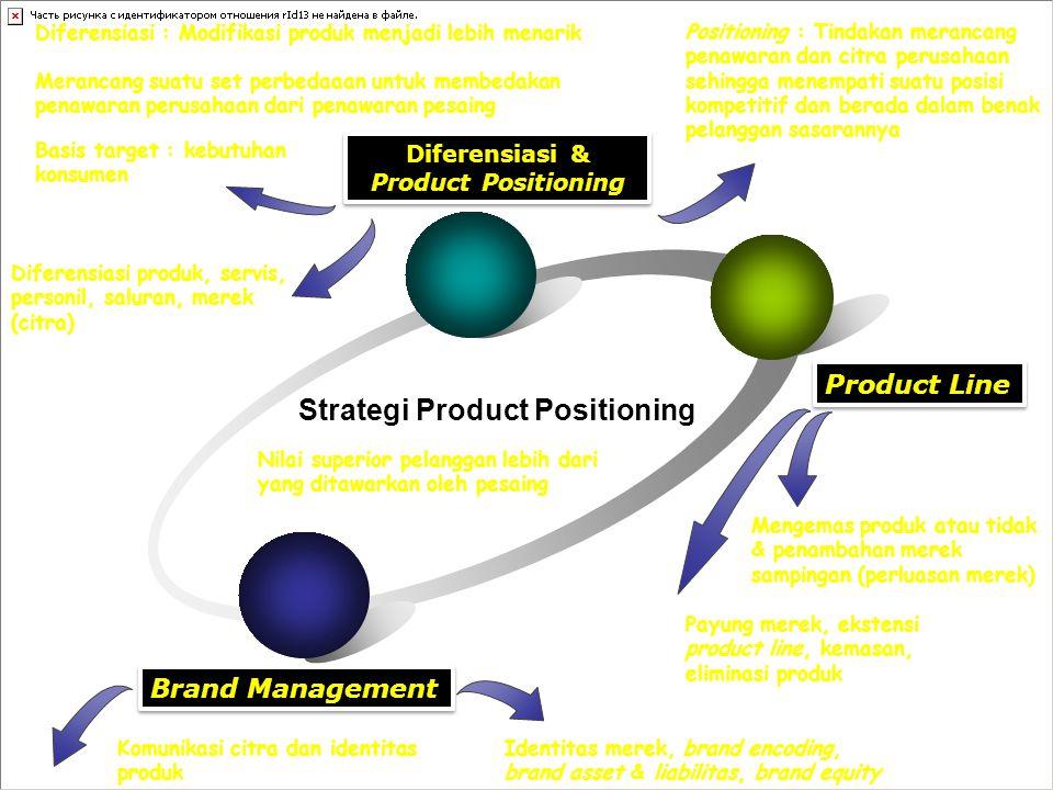Diferensiasi & Product Positioning Product Line Brand Management Strategi Product Positioning Basis target : kebutuhan konsumen Diferensiasi : Modifikasi produk menjadi lebih menarik Diferensiasi produk, servis, personil, saluran, merek (citra) Komunikasi citra dan identitas produk Payung merek, ekstensi product line, kemasan, eliminasi produk Identitas merek, brand encoding, brand asset & liabilitas, brand equity Mengemas produk atau tidak & penambahan merek sampingan (perluasan merek) Nilai superior pelanggan lebih dari yang ditawarkan oleh pesaing Merancang suatu set perbedaaan untuk membedakan penawaran perusahaan dari penawaran pesaing Positioning : Tindakan merancang penawaran dan citra perusahaan sehingga menempati suatu posisi kompetitif dan berada dalam benak pelanggan sasarannya