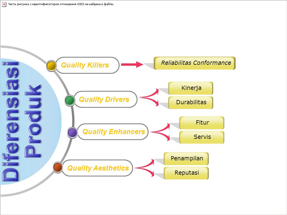 Quality KillersQuality DriversQuality EnhancersQuality Aesthetics Reliabilitas Conformance KinerjaDurabilitasFiturServisPenampilanReputasi