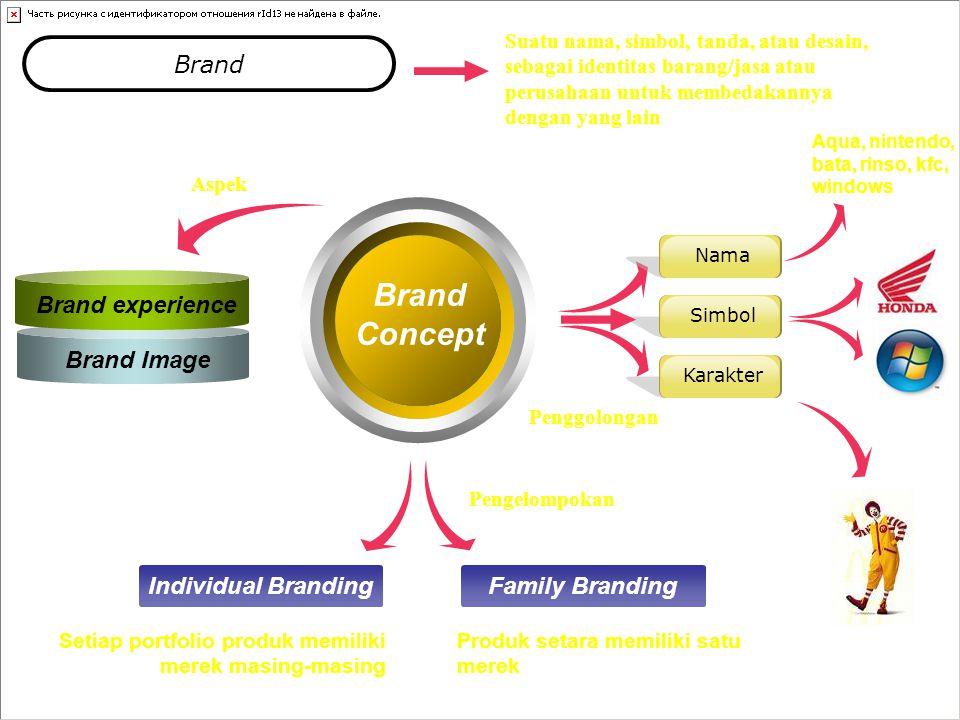 Brand Concept Brand Brand Image Individual BrandingFamily Branding Setiap portfolio produk memiliki merek masing-masing Produk setara memiliki satu merek Suatu nama, simbol, tanda, atau desain, sebagai identitas barang/jasa atau perusahaan untuk membedakannya dengan yang lain Brand experience Aspek Pengelompokan NamaSimbolKarakter Penggolongan Aqua, nintendo, bata, rinso, kfc, windows