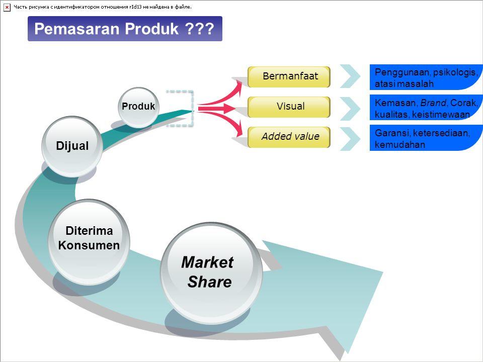 Market Share Diterima Konsumen Dijual Produk Strategi penjualan Product Bundling Product Lining Strategi pemasaran : segmentasi pasar (segmenting), penetapan pasar sasaran (targeting), dan penetapan posisi pasar (positioning) Satu Paket Terpisah