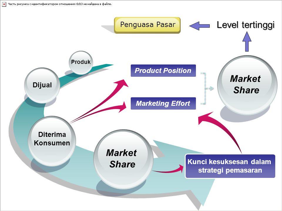 Market Share Diterima Konsumen Dijual Produk Product Position Marketing Effort Market Share Level tertinggi Kunci kesuksesan dalam strategi pemasaran Penguasa Pasar