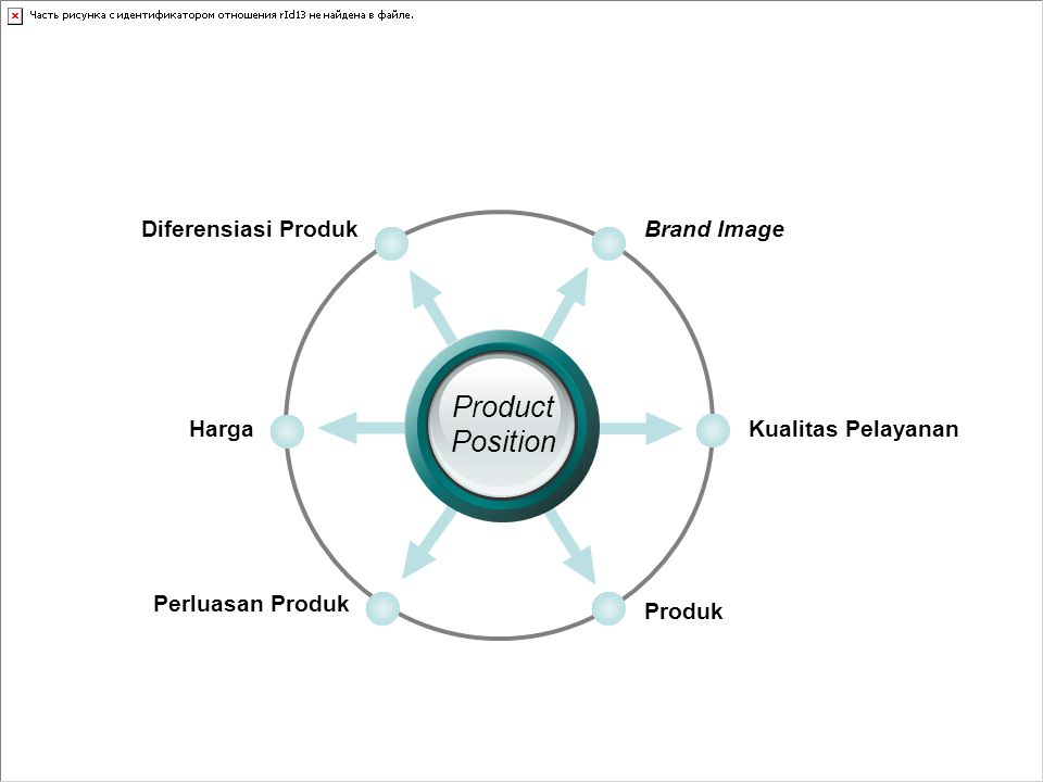 Brand ImageDiferensiasi Produk Kualitas Pelayanan Produk Harga Perluasan Produk Product Position