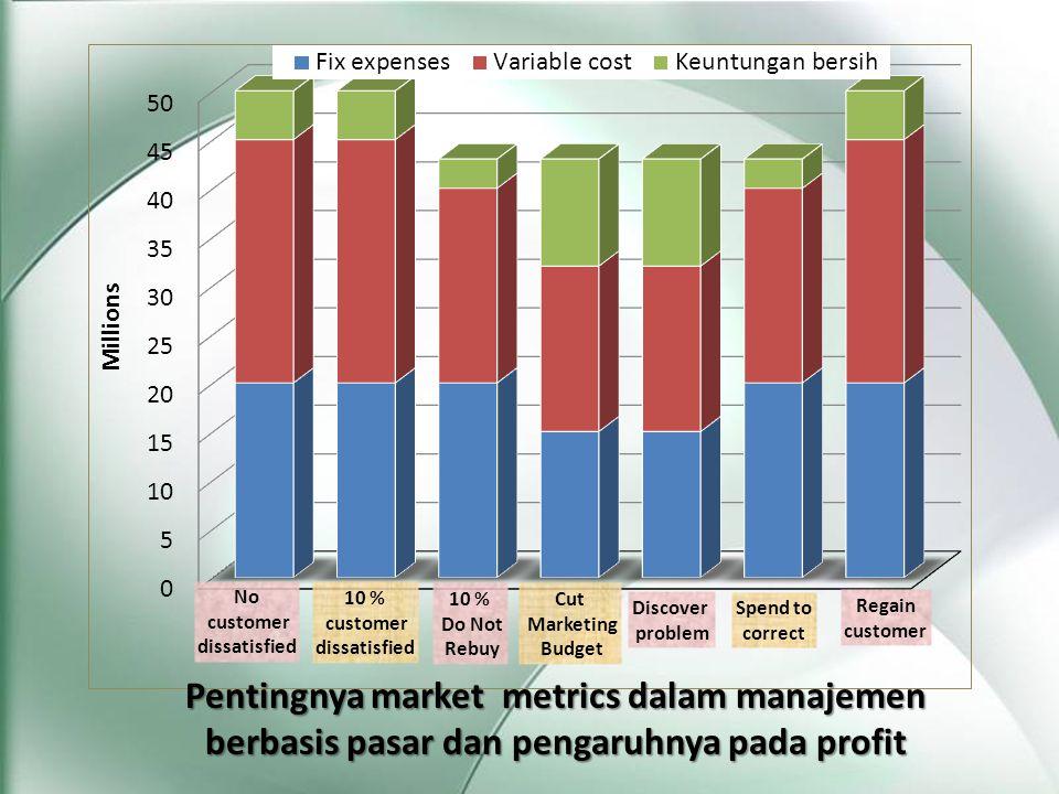 Pentingnya market metrics dalam manajemen berbasis pasar dan pengaruhnya pada profit