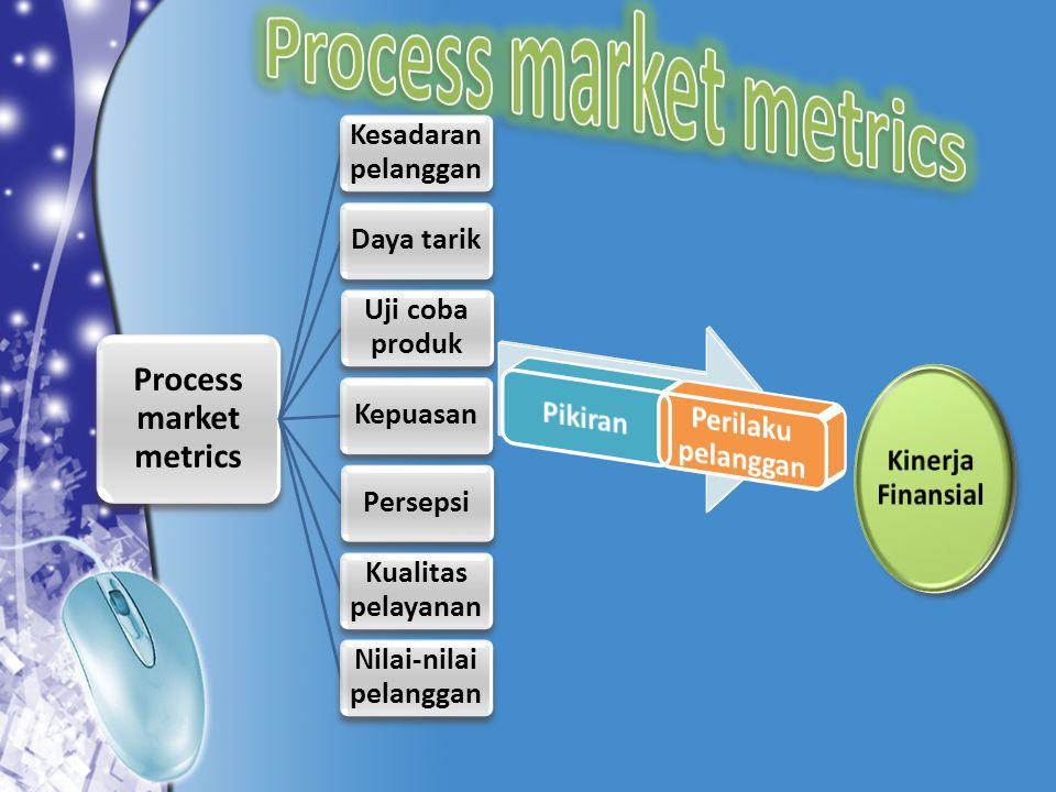 Process market metrics Kesadaran pelanggan Daya tarik Uji coba produk KepuasanPersepsi Kualitas pelayanan Nilai-nilai pelanggan