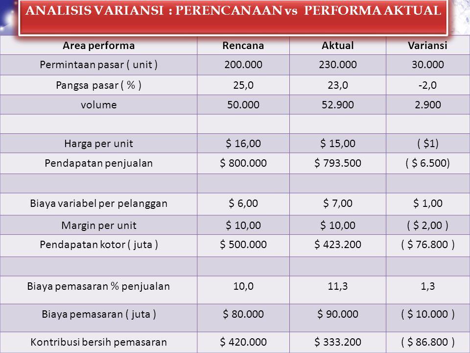 Area performaRencanaAktualVariansi Permintaan pasar ( unit )200.000230.00030.000 Pangsa pasar ( % )25,023,0-2,0 volume50.00052.9002.900 Harga per unit