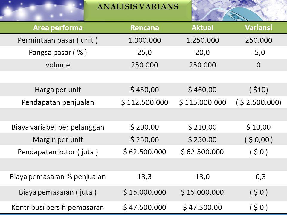 Area performaRencanaAktualVariansi Permintaan pasar ( unit )1.000.0001.250.000250.000 Pangsa pasar ( % )25,020,0-5,0 volume250.000 0 Harga per unit$ 4