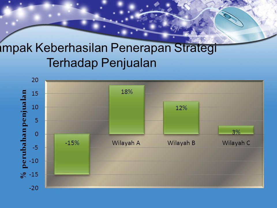 Dampak Keberhasilan Penerapan Strategi Terhadap Penjualan
