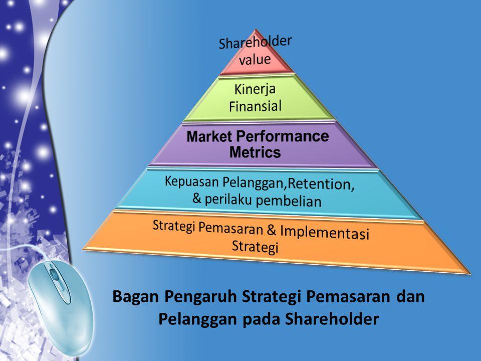 Area performaRencanaAktualVariansi Permintaan pasar ( unit )1.000.0001.250.000250.000 Pangsa pasar ( % )25,020,0-5,0 volume250.000 0 Harga per unit$ 450,00$ 460,00( $10) Pendapatan penjualan$ 112.500.000$ 115.000.000( $ 2.500.000) Biaya variabel per pelanggan$ 200,00$ 210,00$ 10,00 Margin per unit$ 250,00 ( $ 0,00 ) Pendapatan kotor ( juta )$ 62.500.000 ( $ 0 ) Biaya pemasaran % penjualan13,313,0- 0,3 Biaya pemasaran ( juta )$ 15.000.000 ( $ 0 ) Kontribusi bersih pemasaran$ 47.500.000$ 47.500.00( $ 0 ) ANALISIS VARIANS