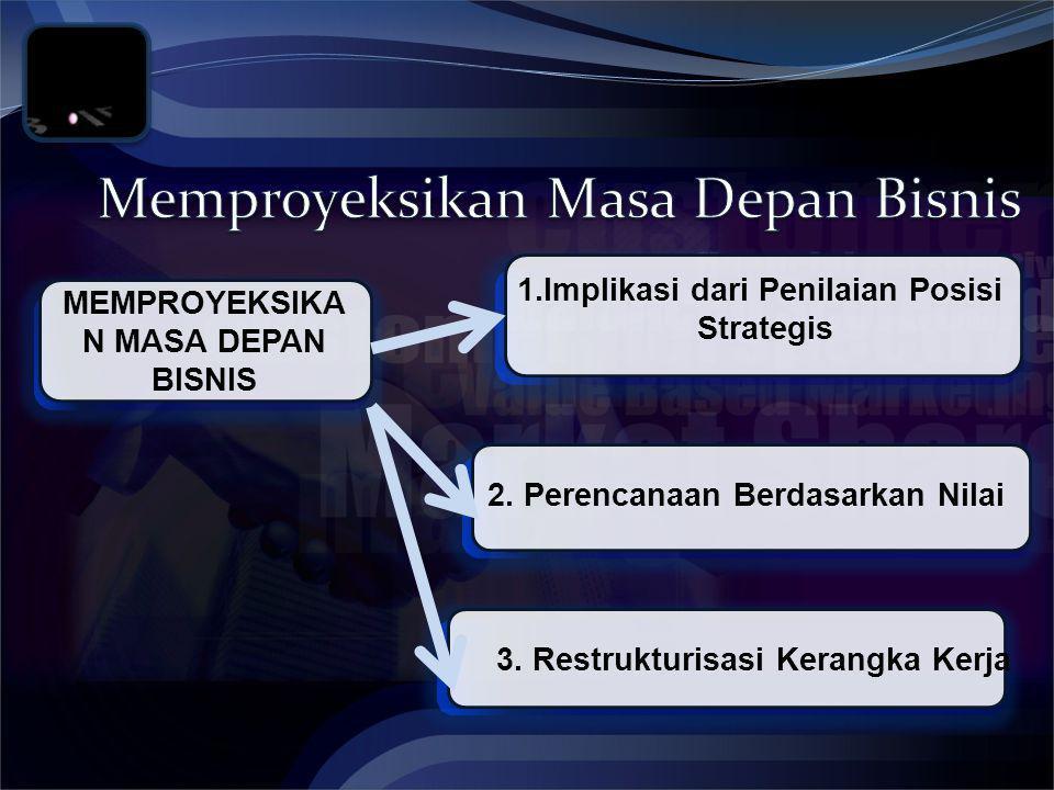 MEMPROYEKSIKA N MASA DEPAN BISNIS 1.Implikasi dari Penilaian Posisi Strategis 3.
