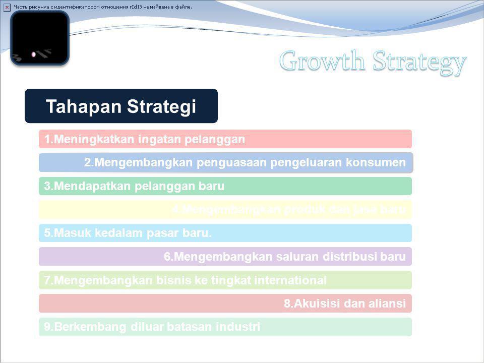 Tahapan Strategi 1.Meningkatkan ingatan pelanggan 2.Mengembangkan penguasaan pengeluaran konsumen 3.Mendapatkan pelanggan baru 4.Mengembangkan produk dan jasa baru 5.Masuk kedalam pasar baru.